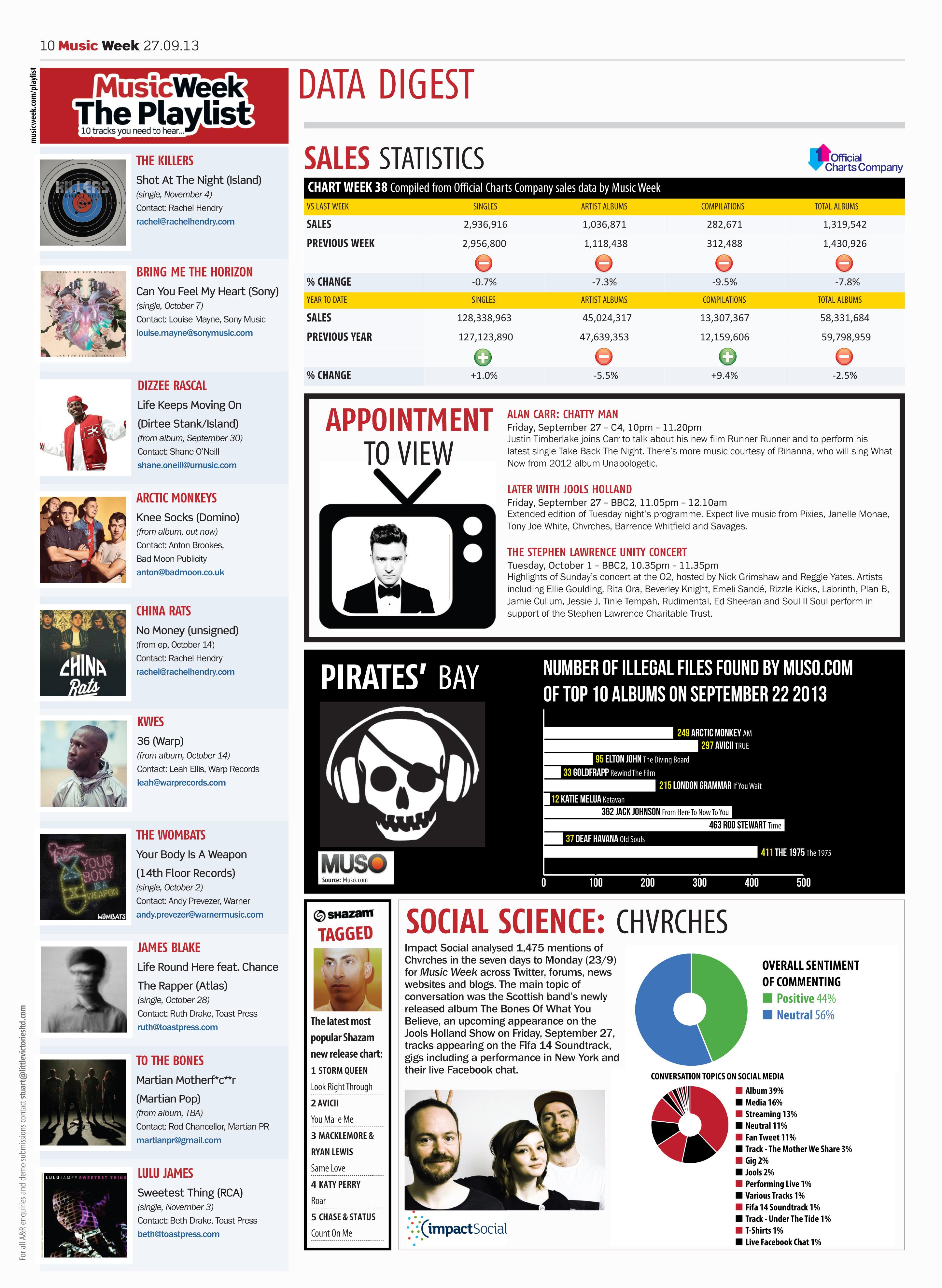 News and Playlists